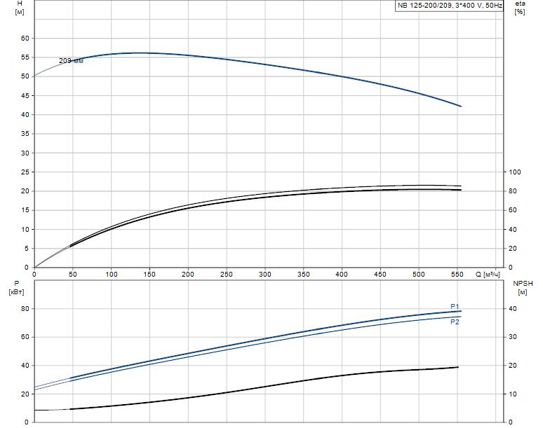 Гидравлические характеристики насоса Grundfos NB 125-200/209 A-F-L-E-BQQE артикул: 98110476