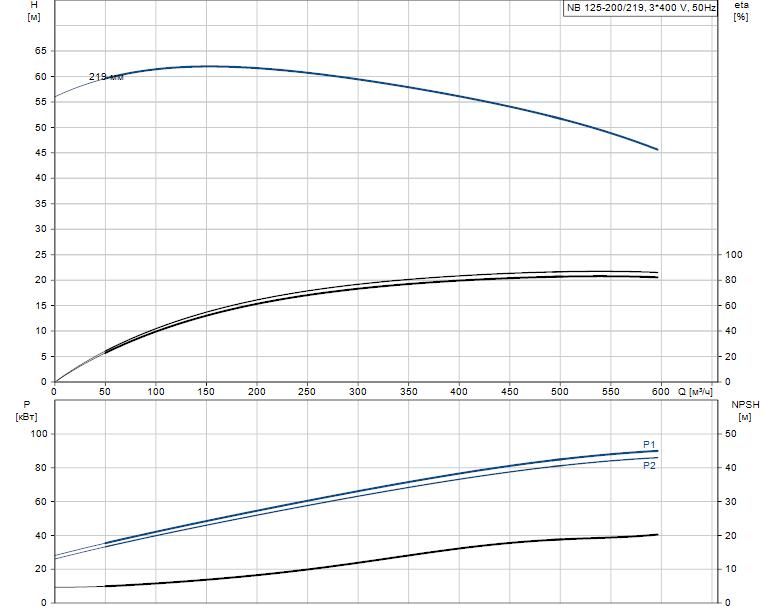 Гидравлические характеристики насоса Grundfos NB 125-200/219 A-F2-L-E-BQQE артикул: 98110477