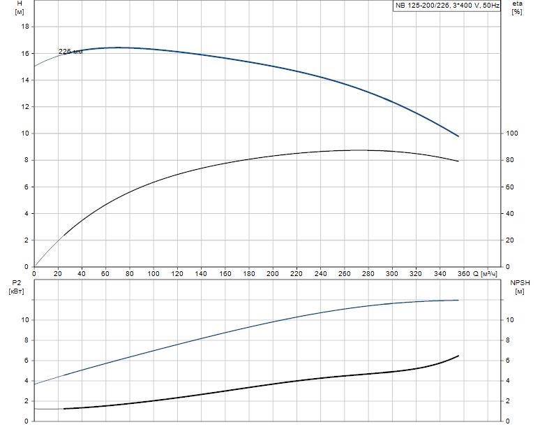 Гидравлические характеристики насоса Grundfos NB 125-200/226 A-F2-L-E-BQQE артикул: 98110479