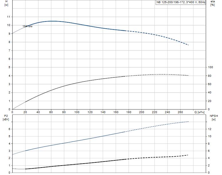 Гидравлические характеристики насоса Grundfos NB 125-200/196-172 A-F-L-E-BQQE артикул: 98110480