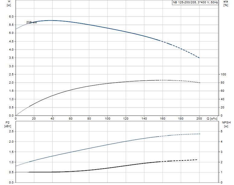 Гидравлические характеристики насоса Grundfos NB 125-200/205 A-F-L-BQQE артикул: 98110484