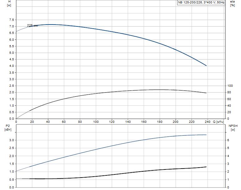 Гидравлические характеристики насоса Grundfos NB 125-200/226 A-F2-L-E-BQQE артикул: 98110486