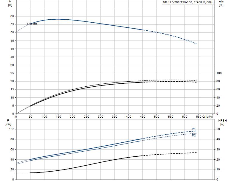 Гидравлические характеристики насоса Grundfos NB 125-200/196-160 A-F-L-E-BQQE артикул: 98110491