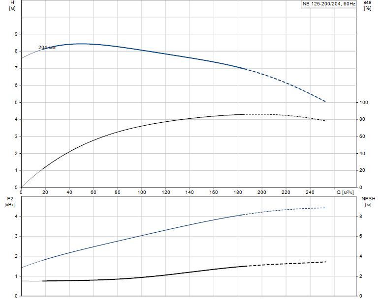 Гидравлические характеристики насоса Grundfos NB 125-200/204 A-F2-L-E-BQQE артикул: 98110498
