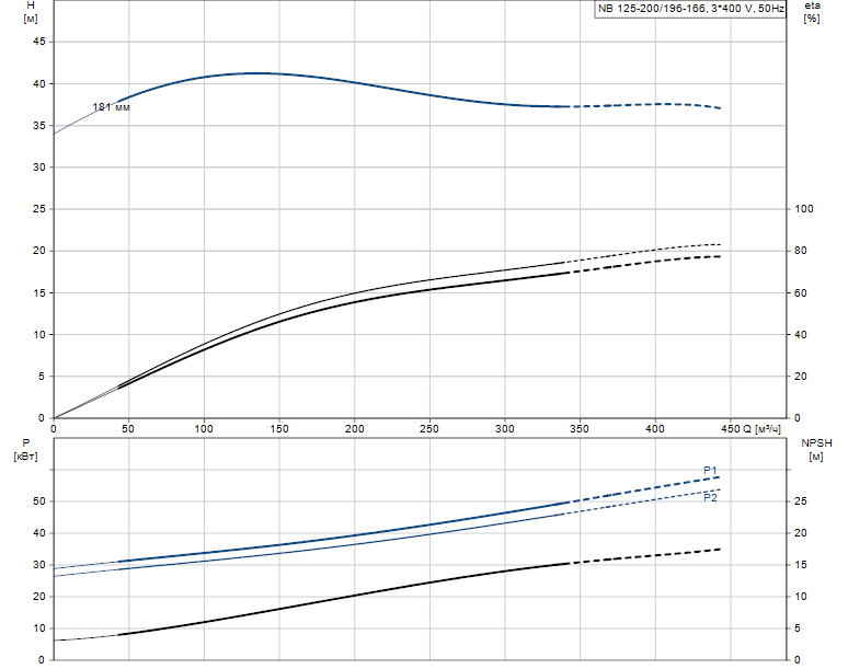 Гидравлические характеристики насоса Grundfos NB 125-200/196-166 A-F2-L-E-BAQE артикул: 98255819