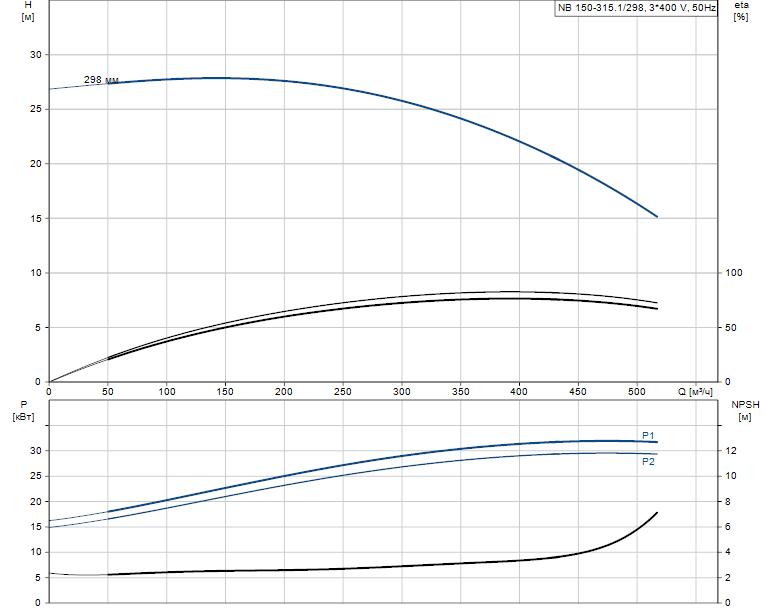 Гидравлические характеристики насоса Grundfos NB 150-315.1/298 A-F1-B-BAQE артикул: 98274192