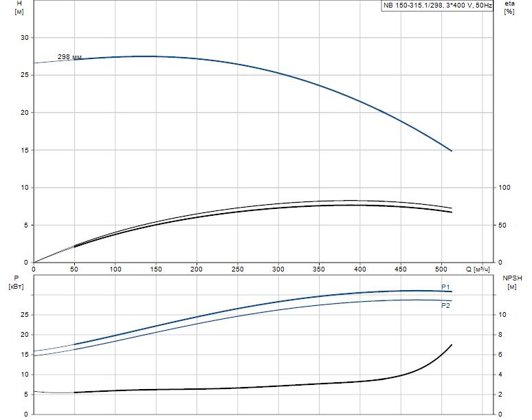 Гидравлические характеристики насоса Grundfos NB 150-315.1/298 A-F1-A-BAQE артикул: 98274199