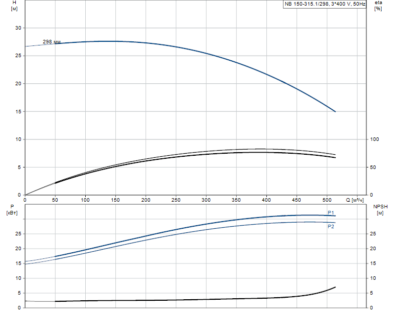 Гидравлические характеристики насоса Grundfos NB 150-315.1/298 A-F1-B-BAQE артикул: 98274220
