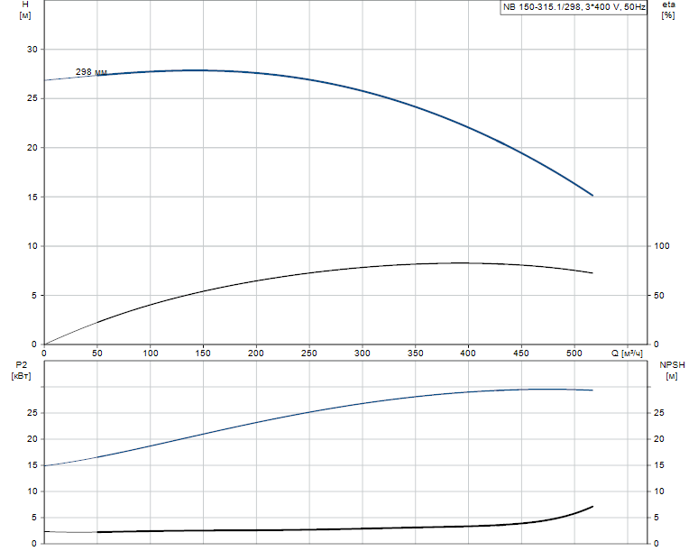 Гидравлические характеристики насоса Grundfos NB 150-315.1/298 A-F1-B-BAQE артикул: 98274234