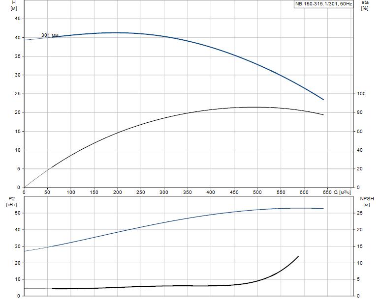 Гидравлические характеристики насоса Grundfos NB 150-315.1/301 A-F1-A-BAQE артикул: 98274254