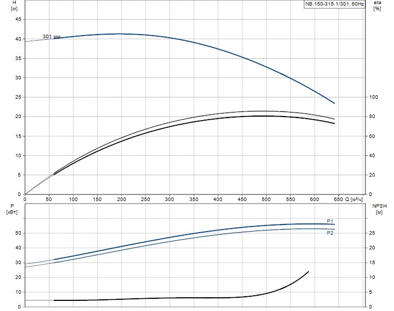 Гидравлические характеристики насоса Grundfos NB 150-315.1/301 A-F1-B-BAQE артикул: 98274269