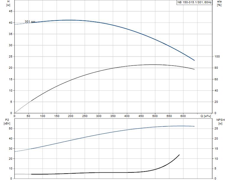 Гидравлические характеристики насоса Grundfos NB 150-315.1/301 A-F1-A-BAQE артикул: 98274294