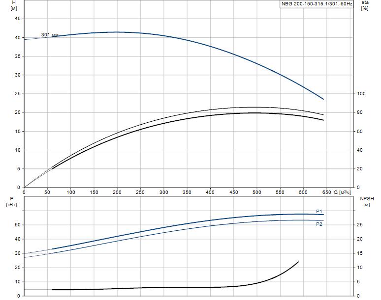 Гидравлические характеристики насоса Grundfos NBG 200-150-315.1/301 AF2BSBAQE артикул: 98274423