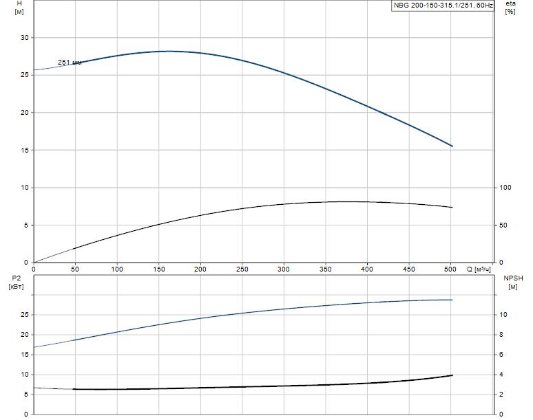 Гидравлические характеристики насоса Grundfos NBG 200-150-315.1/251 AF2ASBAQE артикул: 98274435