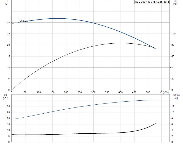 Гидравлические характеристики насоса Grundfos NBG 200-150-315.1/265 AF2ASBAQE артикул: 98274436