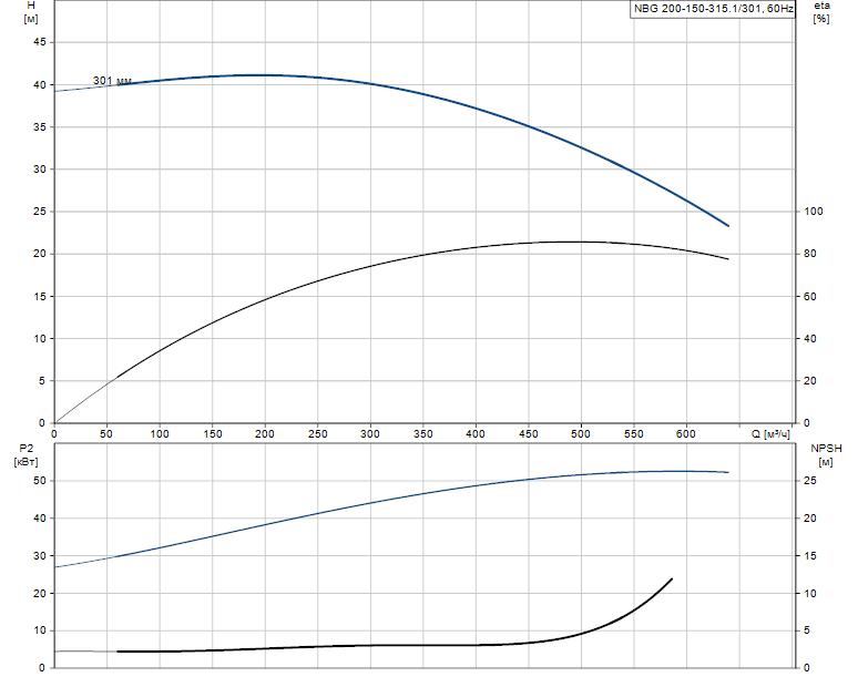 Гидравлические характеристики насоса Grundfos NBG 200-150-315.1/301 AF2BSBAQE артикул: 98274443