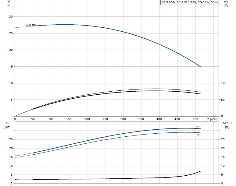 Гидравлические характеристики насоса Grundfos NBG 200-150-315.1/298 AF2BSBAQE артикул: 98274459