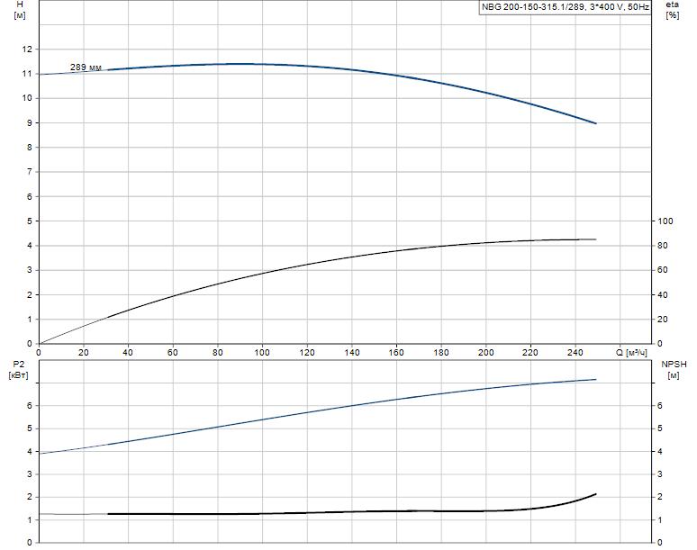 Гидравлические характеристики насоса Grundfos NBG 200-150-315.1/289 AF2BSBAQE артикул: 98274486