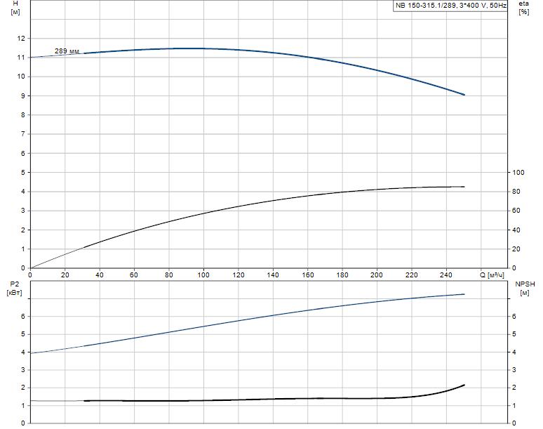 Гидравлические характеристики насоса Grundfos NB 150-315.1/289 A-F1-A-BAQE артикул: 98274506
