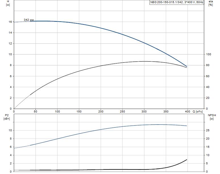 Гидравлические характеристики насоса Grundfos NBG 200-150-315.1/342 AF2ASBAQE артикул: 98274516