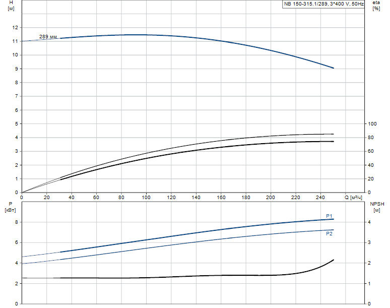 Гидравлические характеристики насоса Grundfos NB 150-315.1/289 A-F1-A-BAQE артикул: 98274522