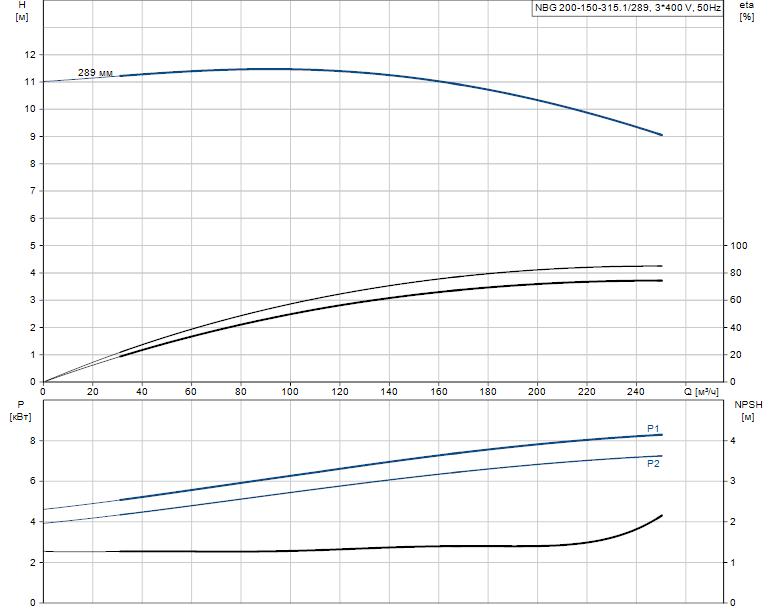 Гидравлические характеристики насоса Grundfos NBG 200-150-315.1/289 AF2ASBAQE артикул: 98274530