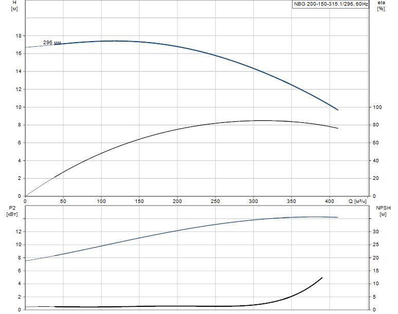 Гидравлические характеристики насоса Grundfos NBG 200-150-315.1/296 AF2ASBAQE артикул: 98274559