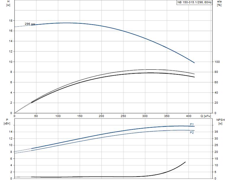 Гидравлические характеристики насоса Grundfos NB 150-315.1/296 A-F1-A-BAQE артикул: 98274579