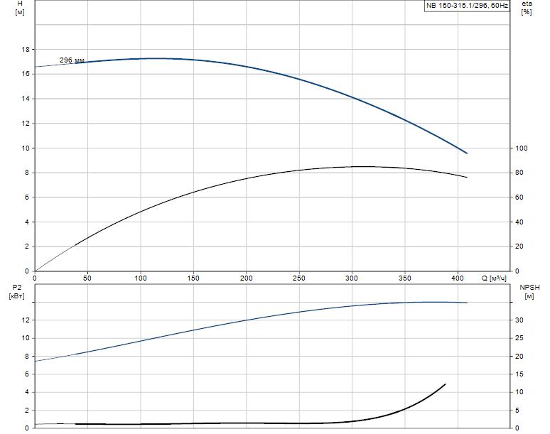 Гидравлические характеристики насоса Grundfos NB 150-315.1/296 A-F1-B-BAQE артикул: 98274634