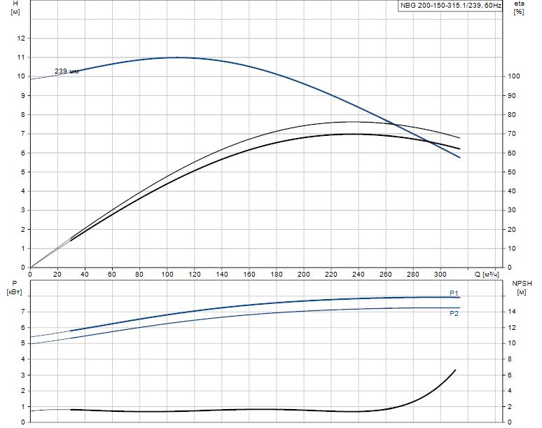 Гидравлические характеристики насоса Grundfos NBG 200-150-315.1/239 AF2BSBAQE артикул: 98274707