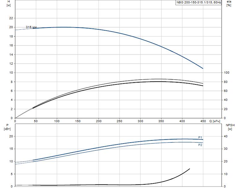 Гидравлические характеристики насоса Grundfos NBG 200-150-315.1/315 AF2BSBAQE артикул: 98274725