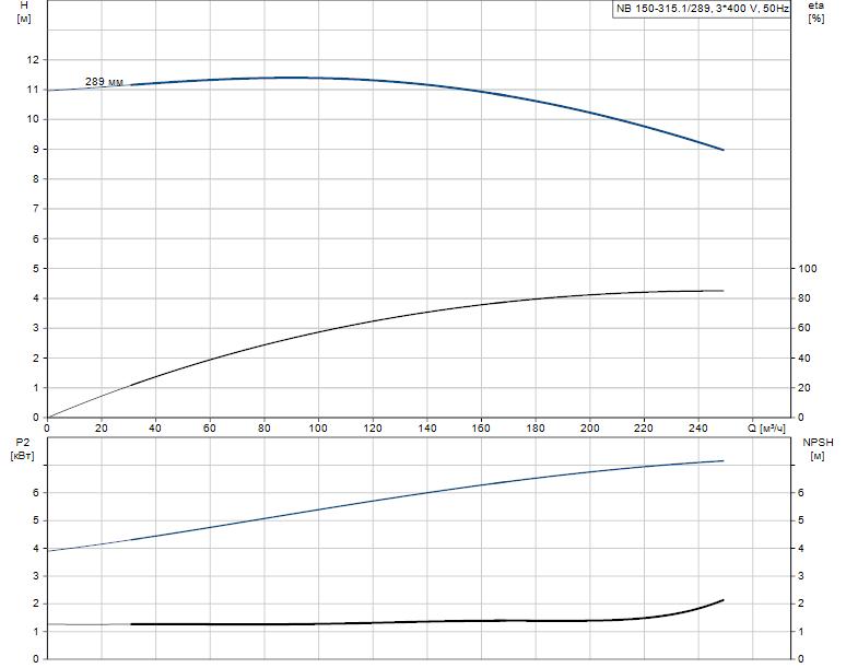 Гидравлические характеристики насоса Grundfos NB 150-315.1/289 A-F2-K-BQQE артикул: 98275529