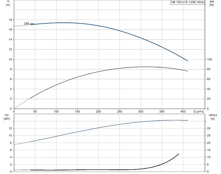 Гидравлические характеристики насоса Grundfos NB 150-315.1/296 A-F2-K-BQQE артикул: 98275539