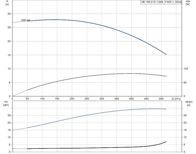 Гидравлические характеристики насоса Grundfos NB 150-315.1/298 A-F2-L-BQQE артикул: 98275546