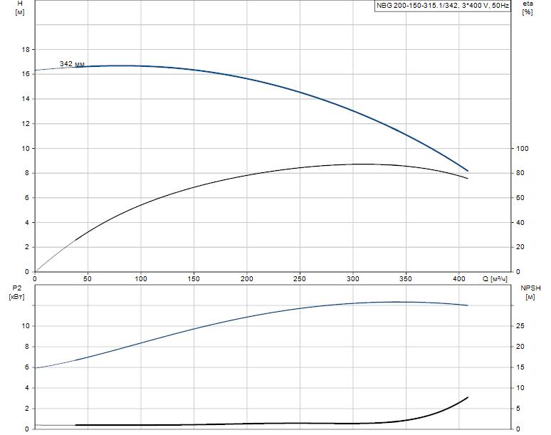 Гидравлические характеристики насоса Grundfos NBG 200-150-315.1/342 AF2LSBQQE артикул: 98275594