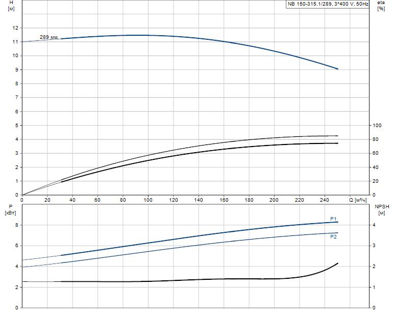 Гидравлические характеристики насоса Grundfos NB 150-315.1/289 AS-F1-B-BAQE артикул: 98276094