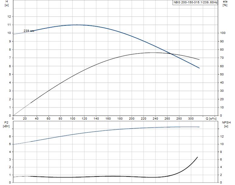 Гидравлические характеристики насоса Grundfos NBG 200-150-315.1/239 ASF2ASBAQE артикул: 98276113