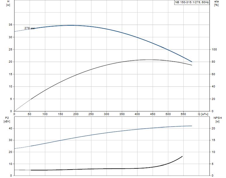 Гидравлические характеристики насоса Grundfos NB 150-315.1/278 AS-F2-K-BQQE артикул: 98276205