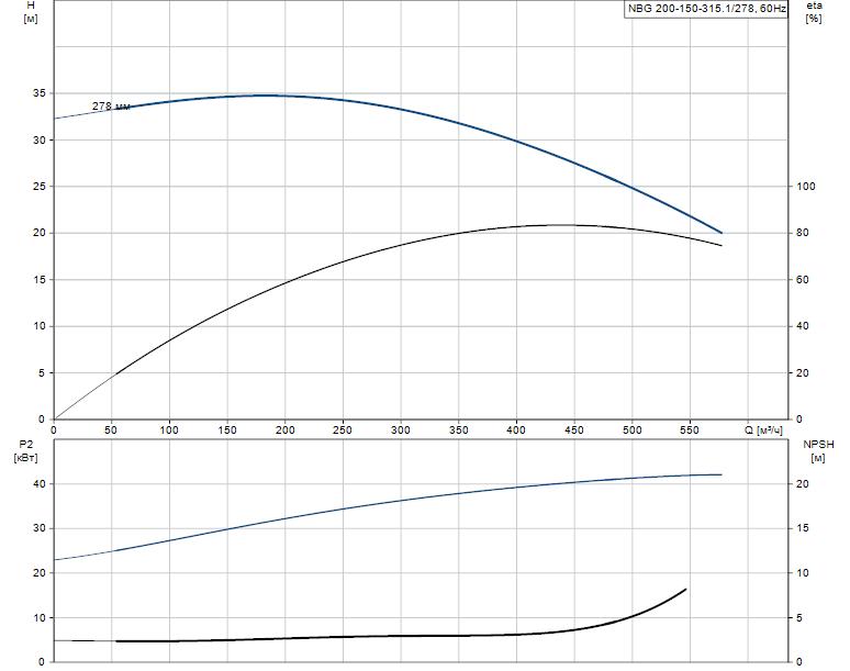 Гидравлические характеристики насоса Grundfos NBG 200-150-315.1/278 ASF2KSBQQE артикул: 98276245