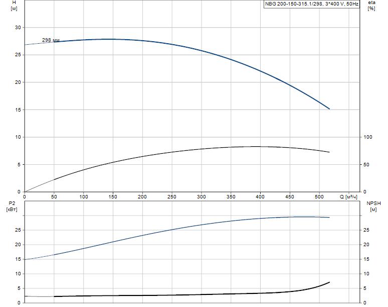 Гидравлические характеристики насоса Grundfos NBG 200-150-315.1/298 ASF2LSBQQE артикул: 98276257