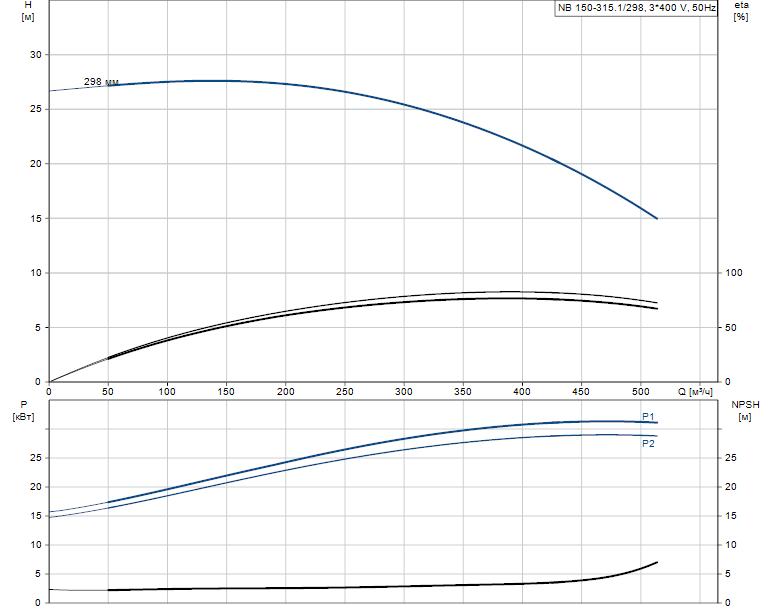 Гидравлические характеристики насоса Grundfos NB 150-315.1/298 AS-F1-B-BAQE артикул: 98276323