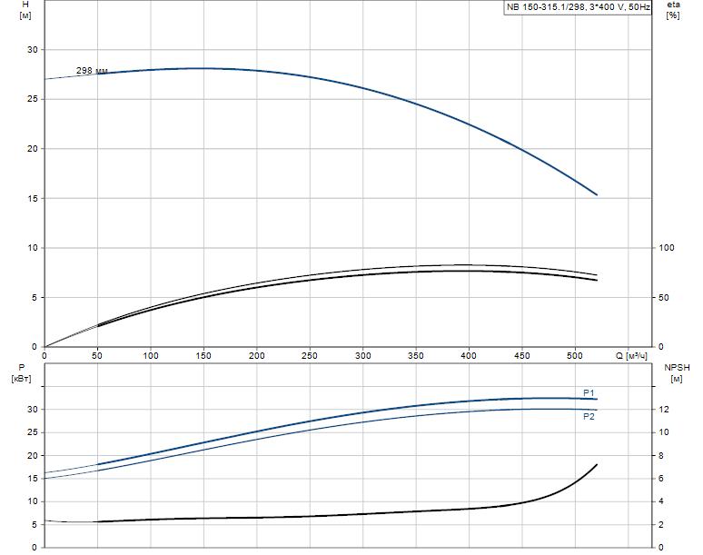 Гидравлические характеристики насоса Grundfos NB 150-315.1/298 AS-F1-A-BAQE артикул: 98276343