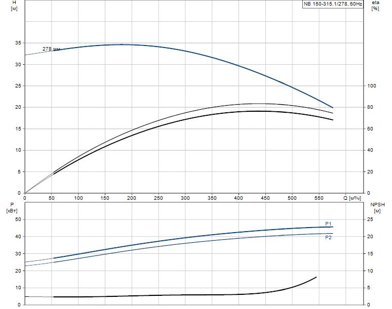 Гидравлические характеристики насоса Grundfos NB 150-315.1/278 AS-F1-B-BAQE артикул: 98276381