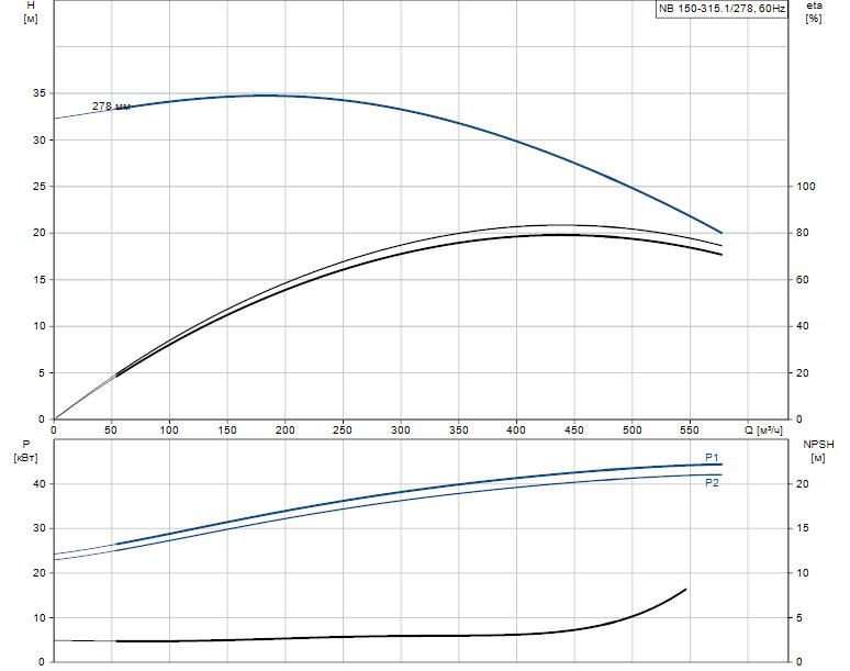 Гидравлические характеристики насоса Grundfos NB 150-315.1/278 AS-F1-B-BAQE артикул: 98276391