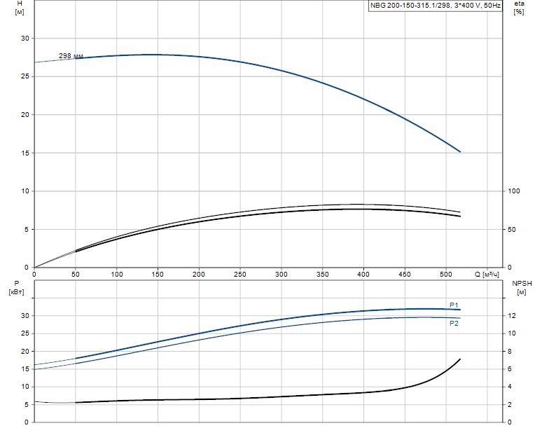 Гидравлические характеристики насоса Grundfos NBG 200-150-315.1/298 ASF2BSBAQE артикул: 98276439