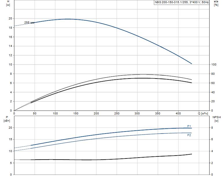 Гидравлические характеристики насоса Grundfos NBG 200-150-315.1/255 ASF2BSBAQE артикул: 98276448