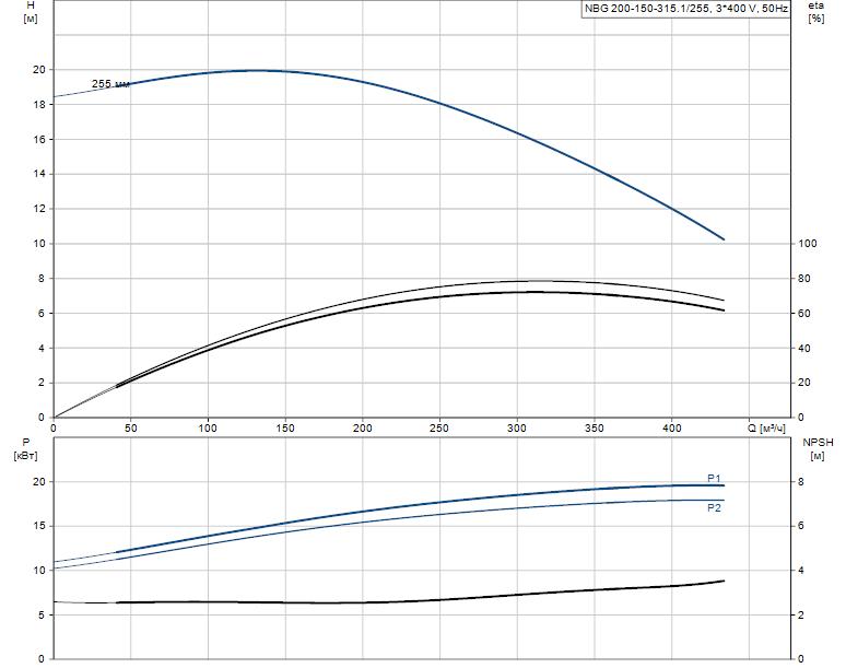 Гидравлические характеристики насоса Grundfos NBG 200-150-315.1/255 ASF2BSBAQE артикул: 98276458