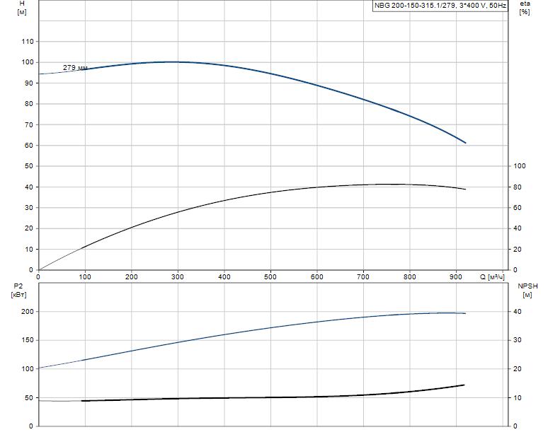 Гидравлические характеристики насоса Grundfos NBG 200-150-315.1/279 ASF2BSBAQE артикул: 98276470