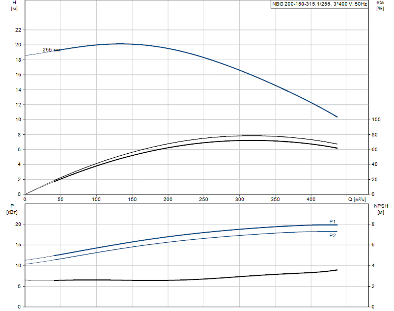 Гидравлические характеристики насоса Grundfos NBG 200-150-315.1/255 ASF2BSBAQE артикул: 98276486