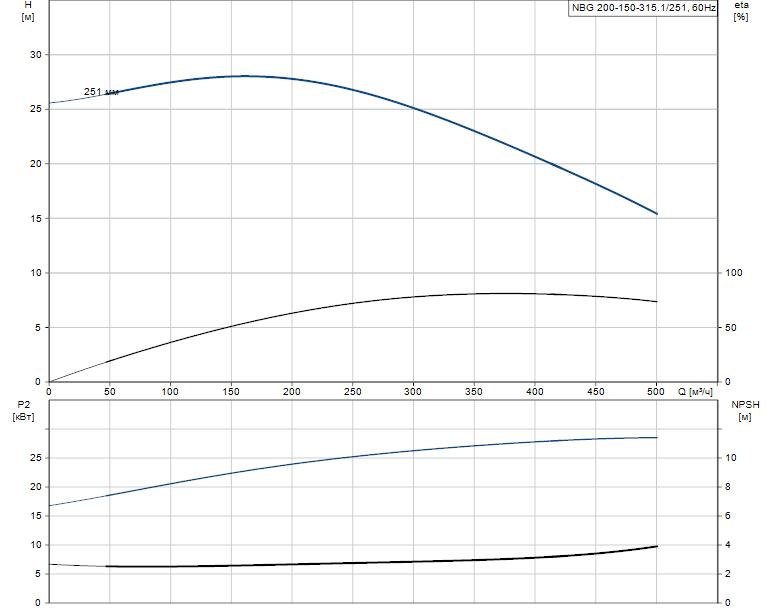 Гидравлические характеристики насоса Grundfos NBG 200-150-315.1/251 ASF2BSBAQE артикул: 98276495